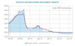 Variable Zinsen In Der Baufinanzierung Fmh De