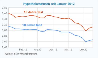 Entwicklung der Hypothekenzinsen seit Januar 2012